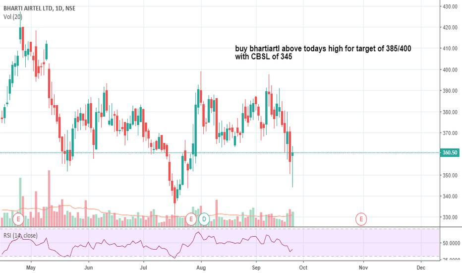 BHARTIARTL: bhartiartl looking good to go long