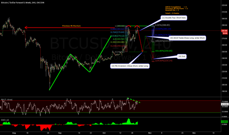 BTCUSD1W: Next Three Possible Trades for Bitcoin