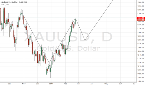 XAUUSD: XAUUSD - forming cup n handle pattern?
