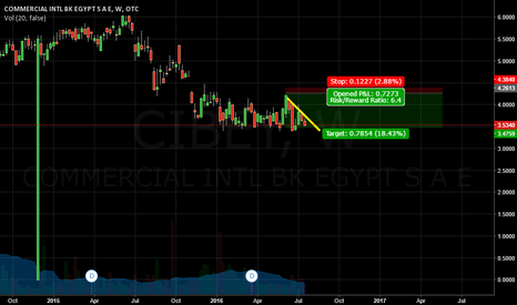 CIBEY: COMMERCIAL INTL BK SHORT