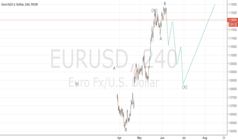 EURUSD: sell it,look likes expanded flat wave.