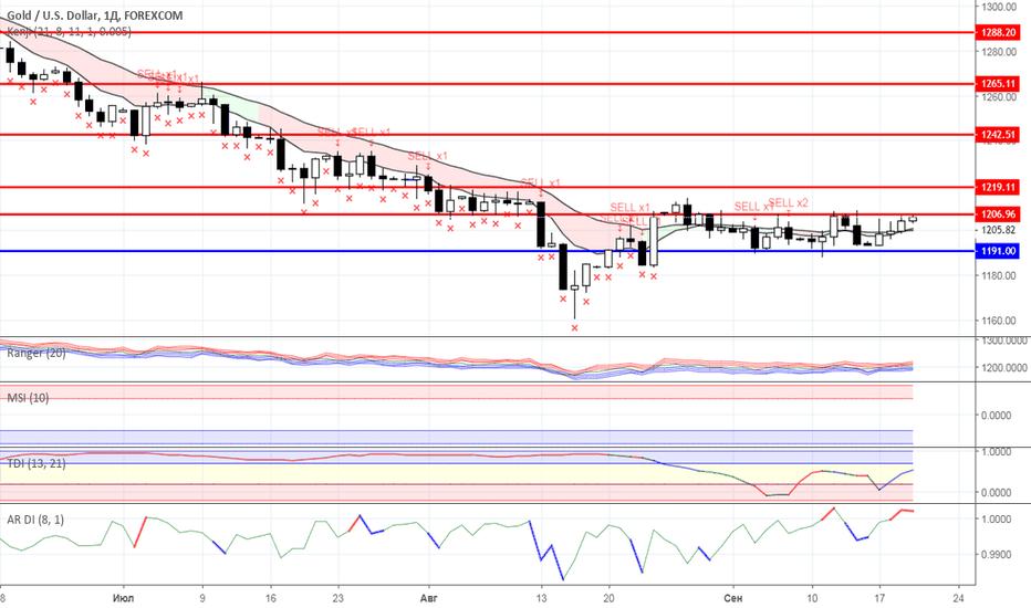 XAUUSD: Диапазонная торговля: Нефть и Золото на 20.09.2018 года