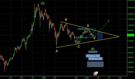 BTCUSD: BTC/USD triangulo Onda 4