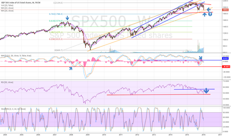 SPX500: S&P (and Nasdaq) going, going, gone? (short since April :-D)