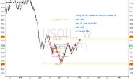 USOIL: Oil will goes back to 56 zone
