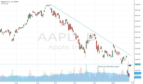 AAPL: Does it fill the Gap