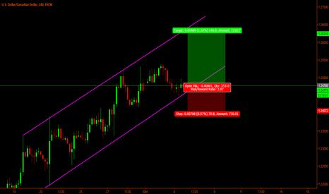 USDCAD: Usd/Cad - Long on 4hr