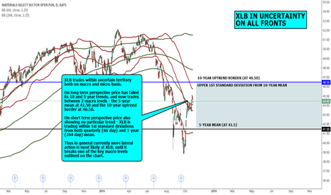 XLB: MACRO VIEW: XLB IN UNCERTAINTY ON ALL FRONTS