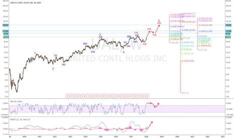 UAL: UAL: Wave 5 Price Targets