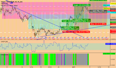 XAUUSD: long XAUUSD @ 1h @ trading capability for this 2nd week `17