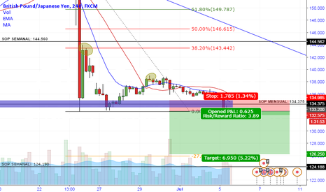GBPJPY: GBPJPY / DOWNSIDE 4H 126.250