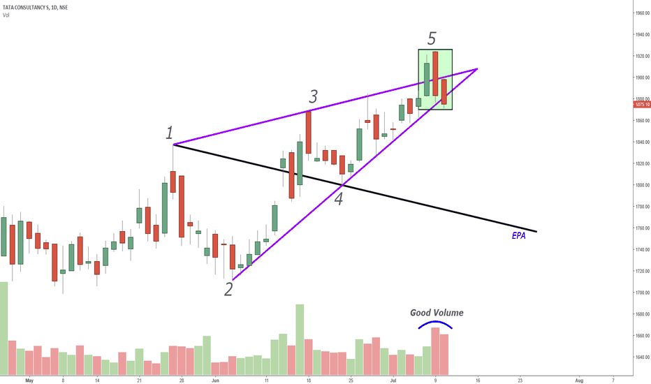 TCS: Wolfe Wave - TCS Daily Chart