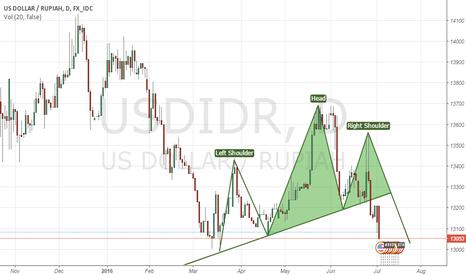 USDIDR: USD IDR
