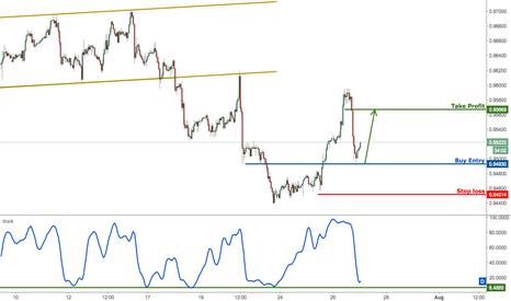 USDCHF: USDCHF approaching major support, prepare to buy for a bounce