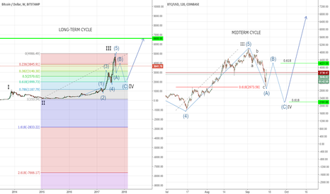 BTCUSD: BTC - Watch for the Bull Trap!
