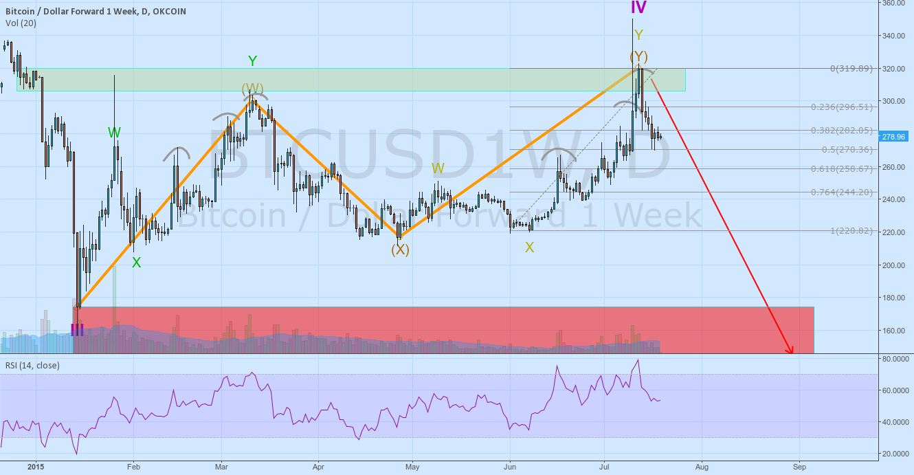 Bitcoin possible doom scenario