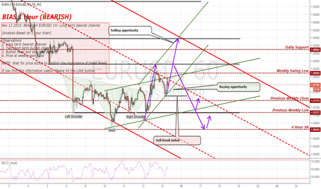 EURUSD:  BEARISH EURUSD 1H: Long term bearish channel