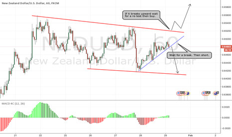 NZDUSD: Neutral for NZDUSD Possible big move.