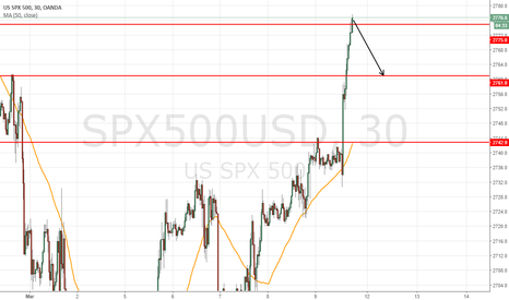 SPX500USD: short at 2777 to target 2761 monday =160pts