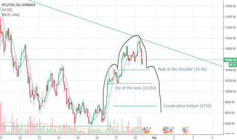 BTCUSD: H&S Pattern for BTC/USD