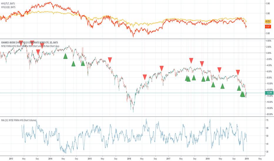 HYG: NYSE FINRA HYG short sales analysis...
