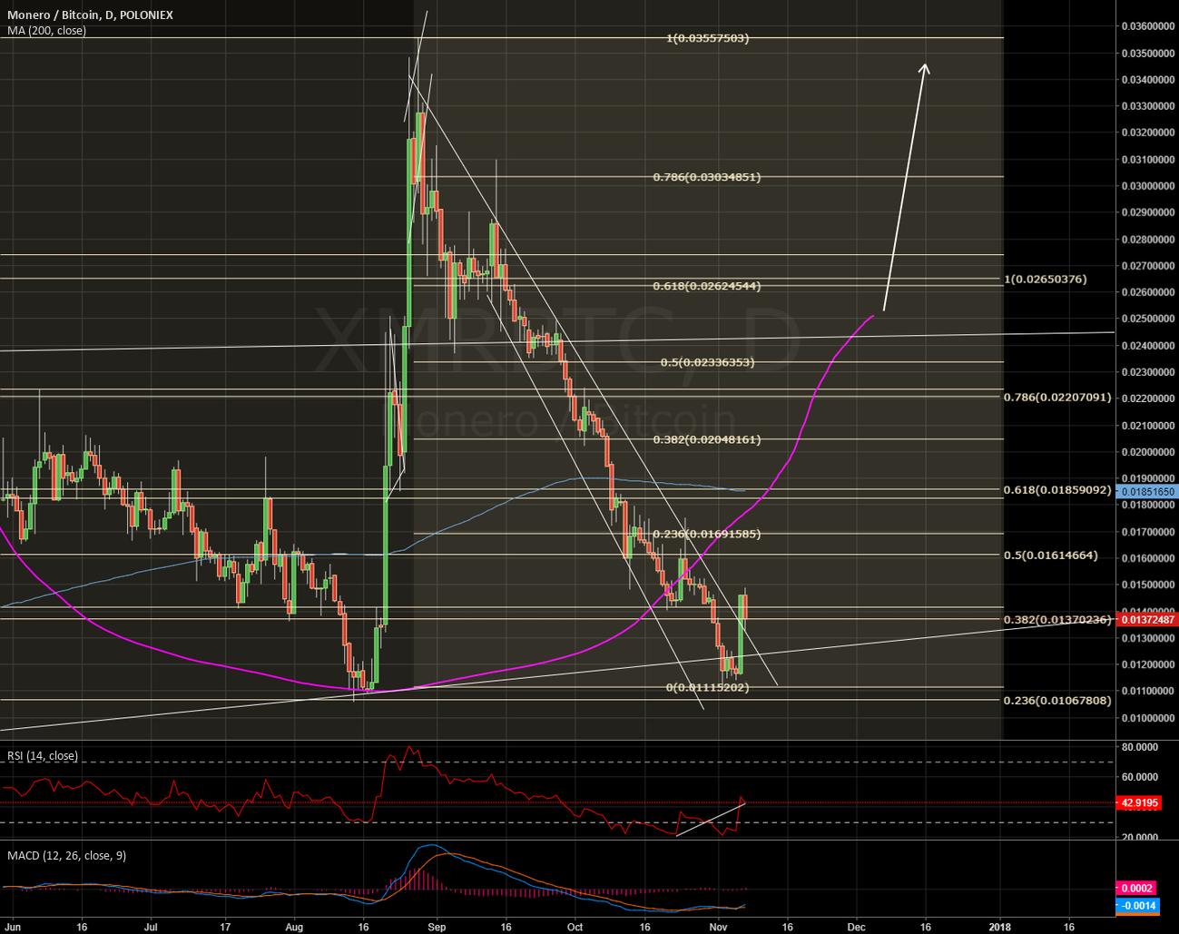LONG XMR/BTC looking very bullish v2