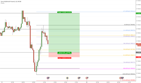 EURGBP: EURGBP High RR idea on M15