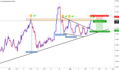 EURAUD: EURAUD in Strong Supply Zone