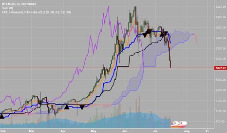 BTCUSD: BTC look like a buy CLOUD