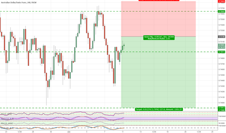 AUDCHF: AUDCHF SHORT POSSIBLE