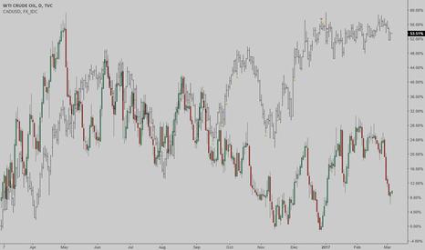 USOIL: USOIL/CADUSD: Oil/CAD spread is too wide