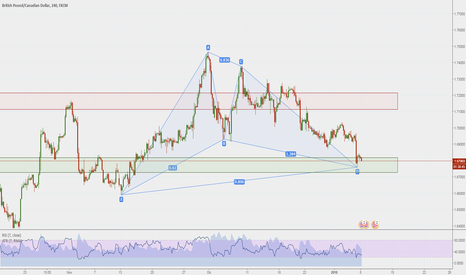 GBPCAD: Gartley formato su prz