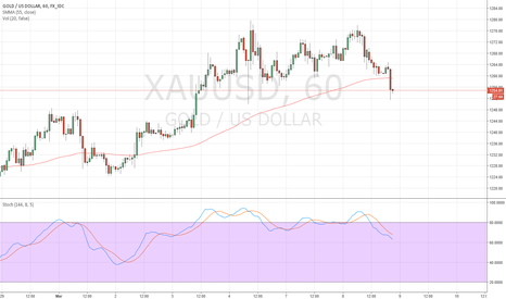 XAUUSD: Freaks bounced it off of 1251