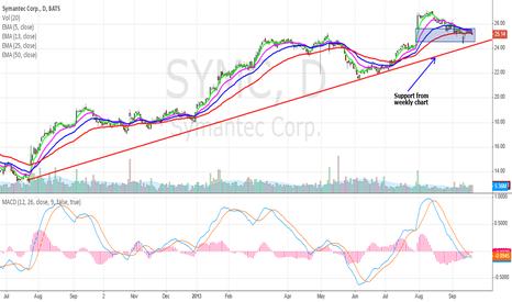 SYMC: Can Symantec continue the trend?