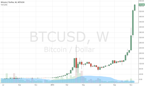 BTCUSD: Bitcoin speculators are going nuts!