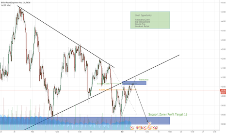 GBPJPY: GBP/JPY - MAJOR CONFLUENCE for a Short Position