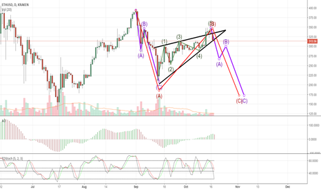 ETHUSD: Wave C - Destroyer of Worlds (ETHUSD)