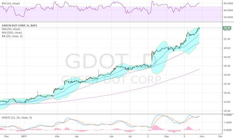 GDOT: Prepaid Debit card company, another beautiful chart