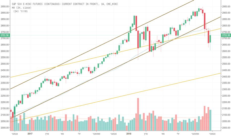 ES1!: השוק מככד את התעלה החודשית