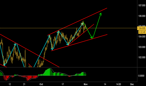 USDJPY: Expecting a downside move