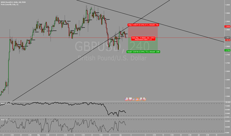 GBPUSD: Trendline broken and tested.. Double top formed..