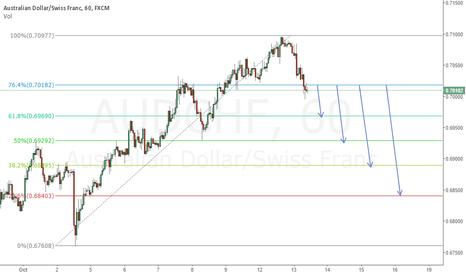 AUDCHF: Short Fibonacci Level