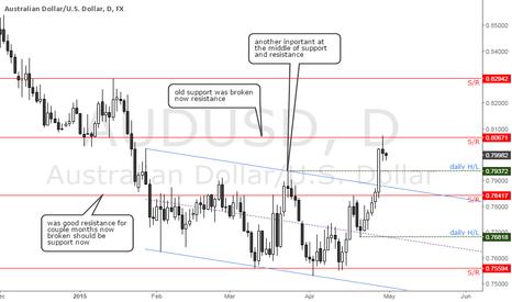 AUDUSD: AUDUSD daily chart inportant levels