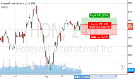 HON: HON at support level
