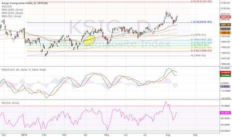 KSIC: Korea KOSPI Comp Index Daily (17.08.2014) Tribute to EMA