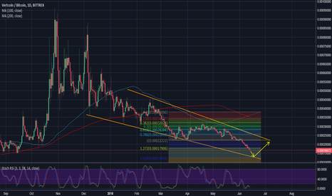 VTCBTC: Vertcoin pushes through support