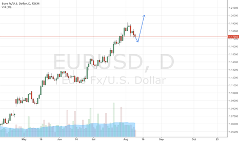 EURUSD: Bad days for dollar to come