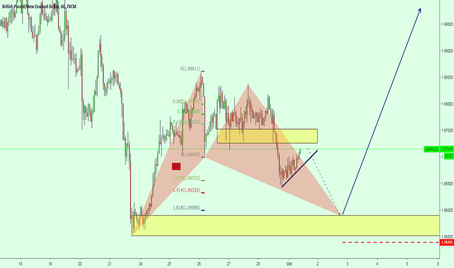 GBPNZD: GBPNZD BUY SET UP with Patterns and Structure