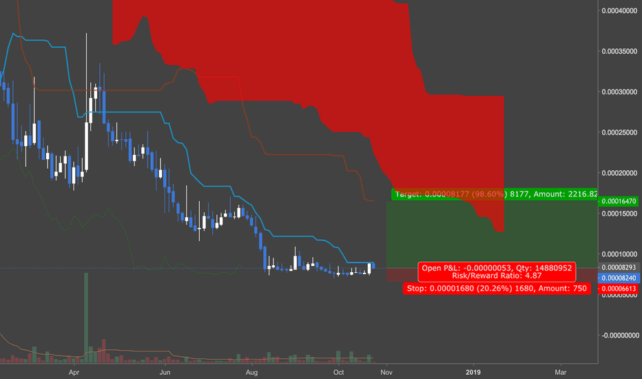 UBQBTC: Buy the pull back and moon it
