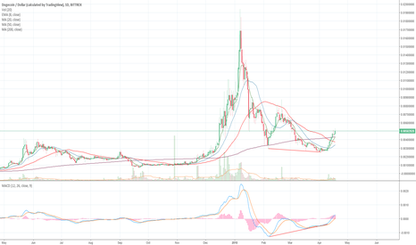 DOGEUSD: Dogecoin Rocketing Up